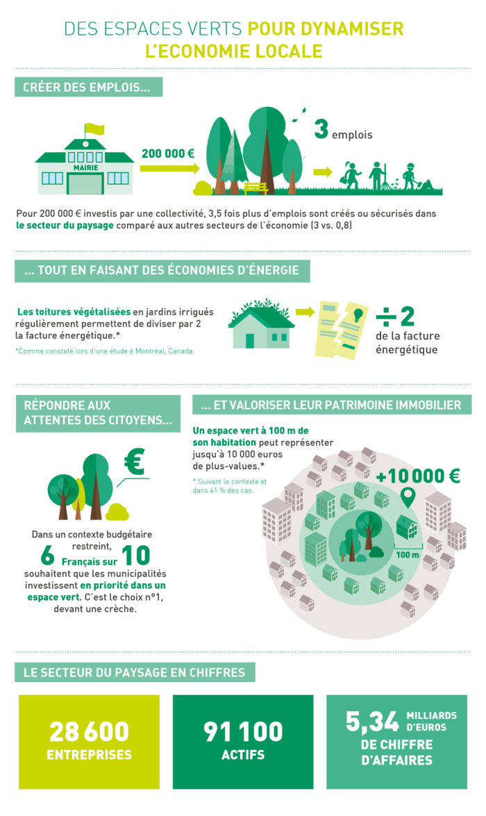 espace vert reglementation